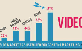 How Video Marketing Can Increase Your Business Profitability