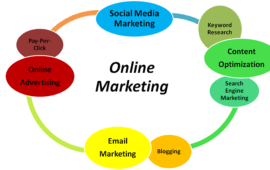 Make Internet Marketing Work For Your Business